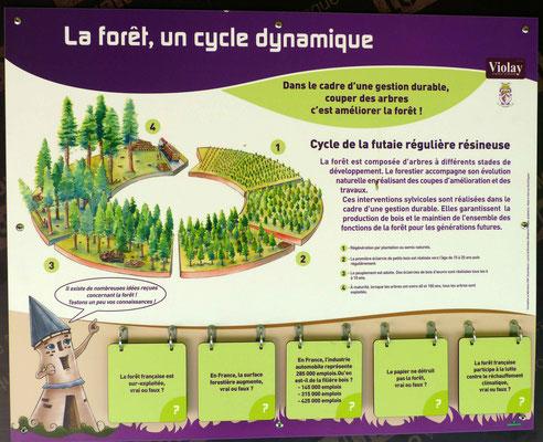 panneaux pédagogiques illustrés