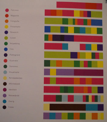 Grafisches Museum Groningen: Infografiken