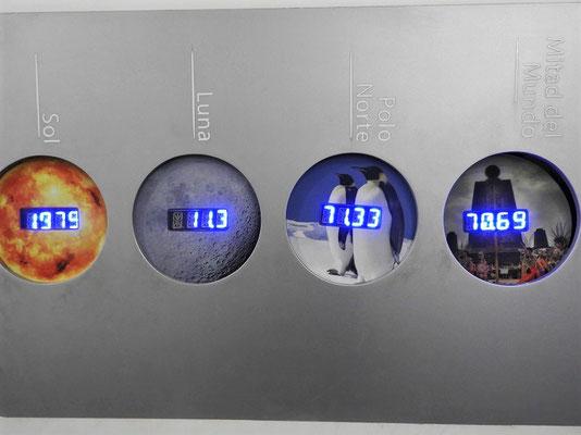 Röbäs Gewicht auf der Sonne, dem Mond, am Nordpol und hier am Äquator (unterschiedliche Gravitations- & Fliehkräfte)