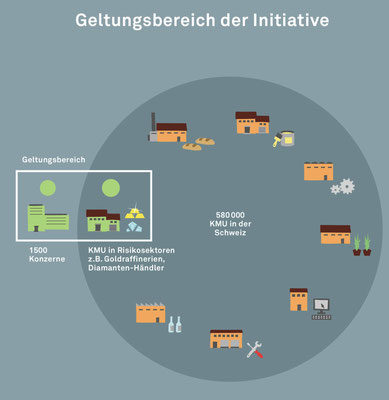 Quelle: https://konzern-initiative.ch/initiative-erklaert/