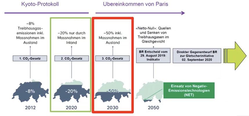 Totalrevision CO2-Gesetz: Geschichte, Ziele und Ausblick (Quelle: GLP)