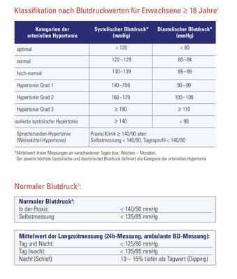 Klassifikation Blutdruckmesswerte (Quelle = www.agla.ch)