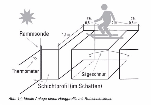 Rutschblock-Test  (Quelle: SLF-Beobachterhandbuch)