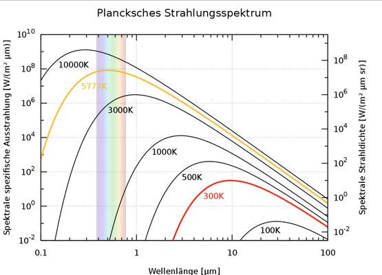 Quelle: WIKIPEDIA Plancksches Strahlungsgesetz
