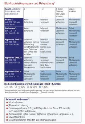 Blutdruckrisikogruppen und Behandlung (Quelle = www.agla.ch)