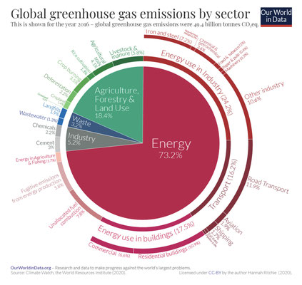 Quelle: https://www.visualcapitalist.com/a-global-breakdown-of-greenhouse-gas-emissions-by-sector/