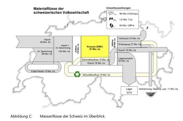 """Quelle: EMPA, 27.6.2019, """"Material- & Energieflüsse der CH Volkswirtschaft"""""""