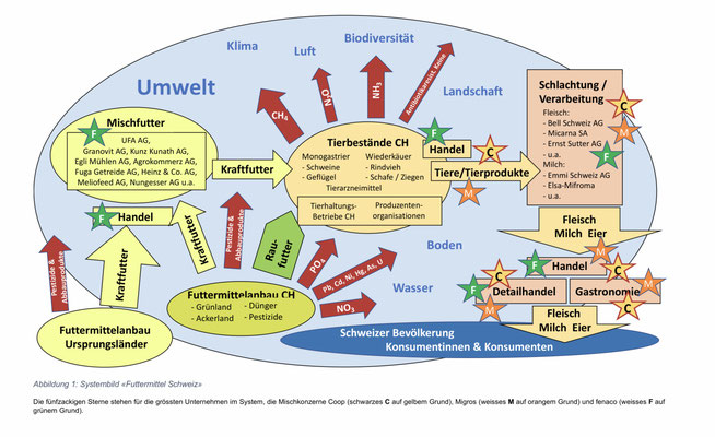 """Quelle: P. Bauer, P. Krayer, ZHAW, 28.2.2021, """"Schweizer Futtermittelimporte : Entwicklung, Hintergründe, Folgen"""""""