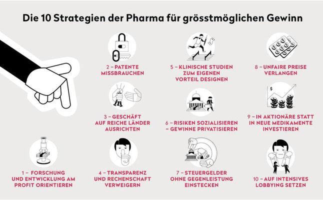"Quelle: Public Eye, März 2021, ""Big Pharma gewinnt immer"""