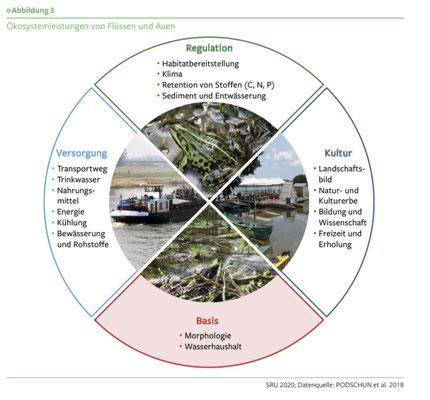 SRU 14.5.20, Umweltgutachten 2020