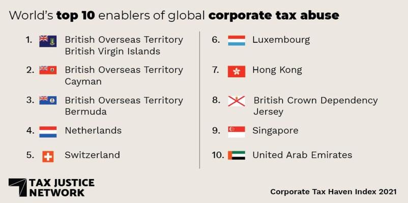 Quelle: Tax Justice Net