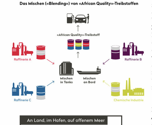 Quelle: https://www.publiceye.ch/fileadmin/doc/Rohstoffe/2016_PublicEye_Dirty_Diesel_Magazin_1.pdf