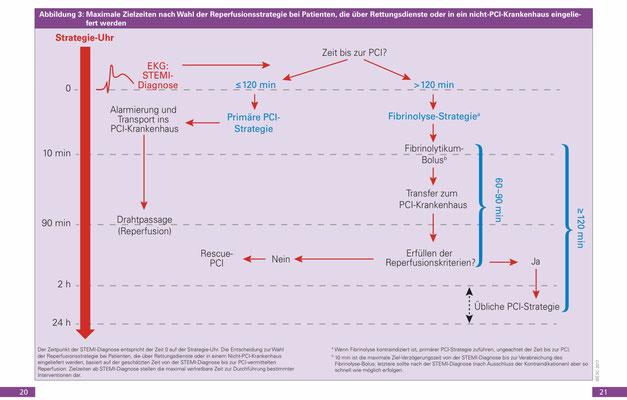 """Quelle: ESC/DGK, Pocket Guidelines, Sept 2017, """"Therapie akuter Herzinfarkt bei Patienten mit ST-Streckenhebung (STEMI)"""""""