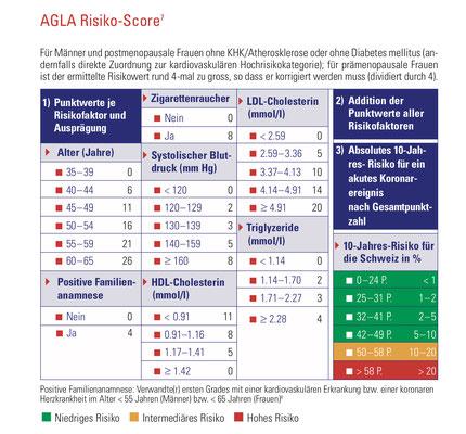 AGLA Risiko Score (Quelle = www.agla.ch)