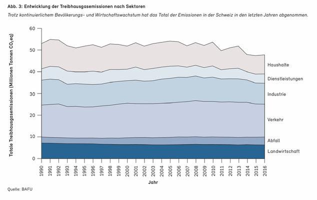 """Quelle: BAFU / 30.4.2018, """"Klimapolitik der Schweiz"""""""