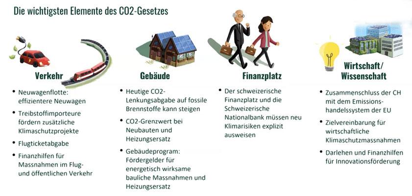 Die wichtigsten Elemente des  CO2-Gesetz (Quelle: GLP)