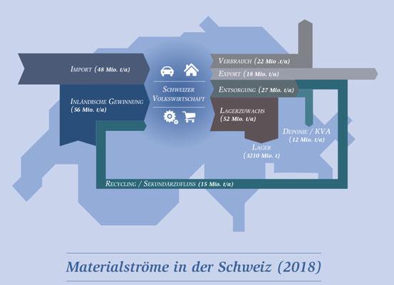 """Quelle: ADMIN.ch, 15.4.2021, """"Wieviel verbraucht die Schweiz..."""""""