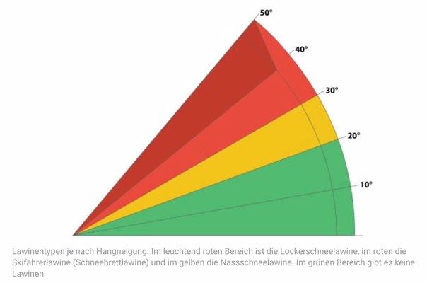 Lawinentypen je nach Hangneigung (http://mountainacademy.salomon.com/de/demo/420/ubersicht-lawinen-und-ihre-merkmale)