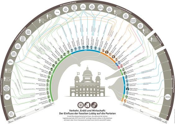 "Netzwerk / Vertreter der ""CH fossilen Lobby"" (Quelle: Schweizerische Energiestiftung: https://energielobby.energiestiftung.ch/files/uploads/2019/09/Infografik_Fossile_Lobby_Fokus_gross.pdf)"