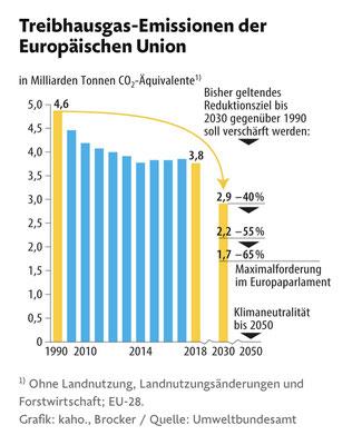 """Quelle: FAZ, 7.9.2020, """"EU-Kommission will Klimaziel für 2030 spürbar verschärfen"""""""