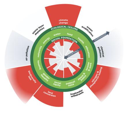 """""""Dashboard of planetary household"""" (""""Dougnut""""): Überschreitung der planetaren Grenzen & Nichterfüllung der Menschenrechte bzw. SDG (Quelle: https://www.kateraworth.com/)"""
