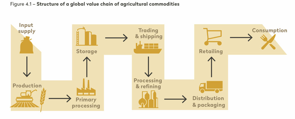 Quelle: https://www.publiceye.ch/de/publikationen/detail/agricultural-commodity-traders-in-switzerland