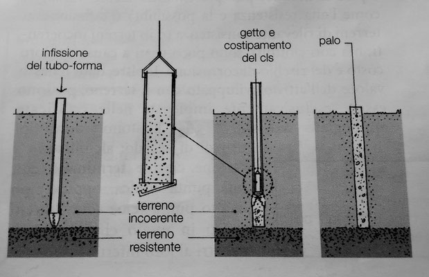 fasi di realizzazione di un tubo simplex