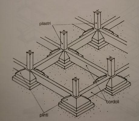 fondazione con plinti in calcestruzzo collegati da cordoli in calcestruzzo armato