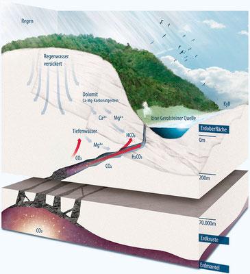 Gerolsteiner - Quelle und Ursprung © Gerolsteiner Brunnen