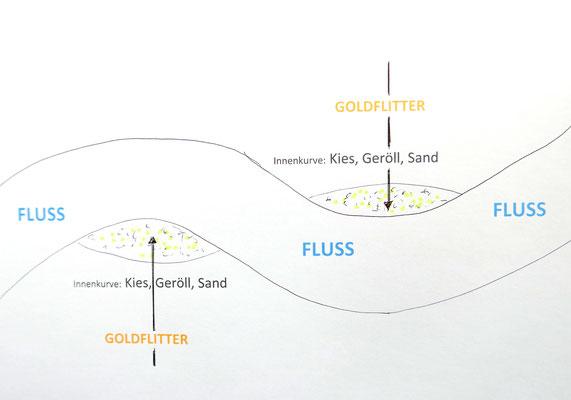 Die Goldpartikel sammelt sich meist in den Innenkurven eines Flusses an.