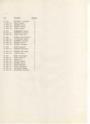 Classement Final 1976 page 2 (doc. J.Faucon)