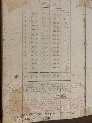 1831 livre de trésorerie de la société des prés tenu par Antoine BEYER (archives Christian Beyer)