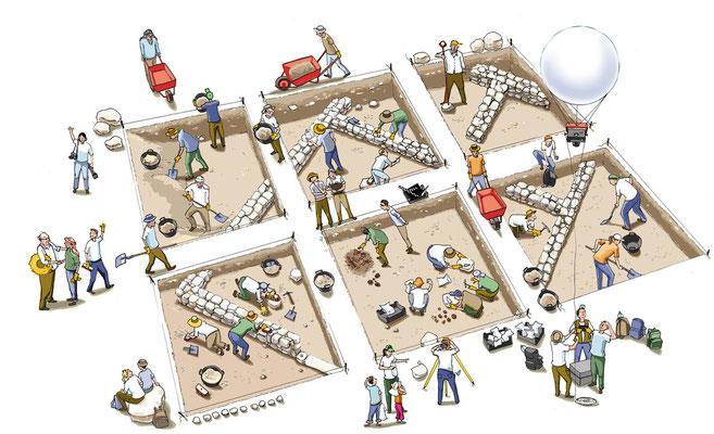 So zum Beispiel arbeiten Archäologen. Eine Grabung auf dem Tell.