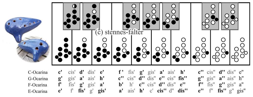 9-Loch-System, asiatisch Grifftabelle