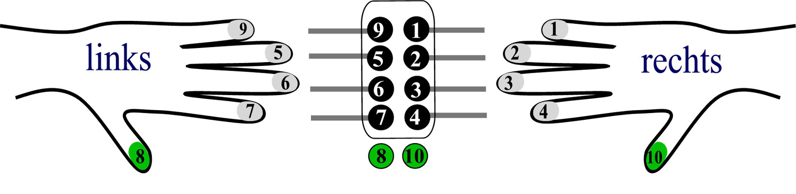 10-Loch-System, italienisch Fingerfolge