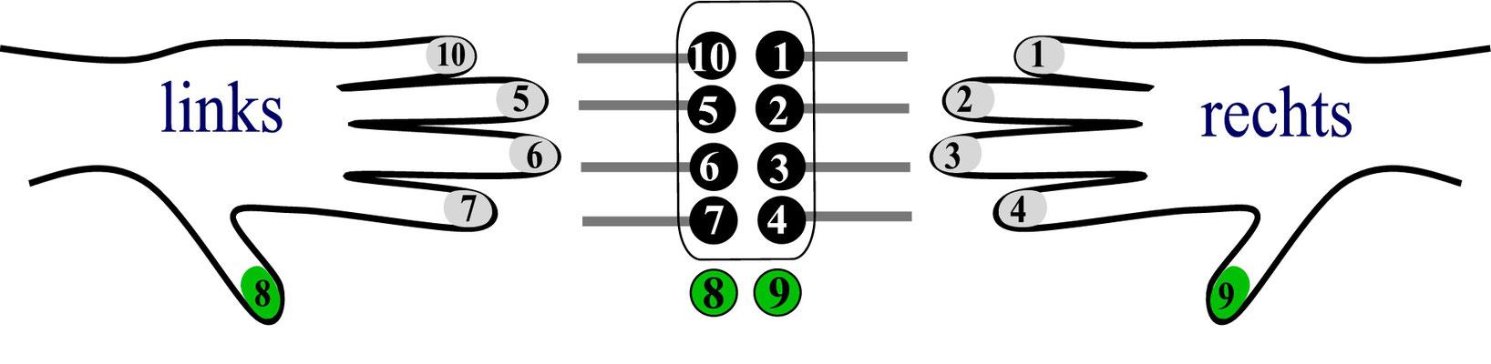 10-Loch-System, asiatisch Fingerfolge