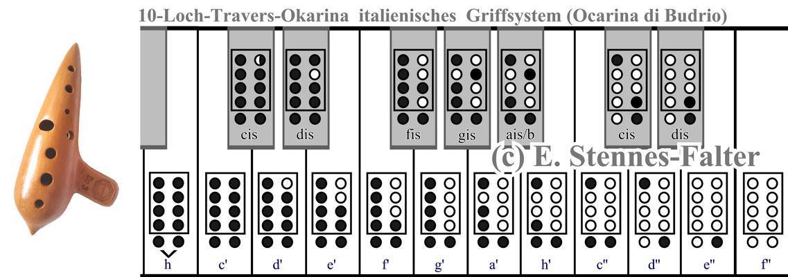 10-Loch-System, italienisch Grifftabelle