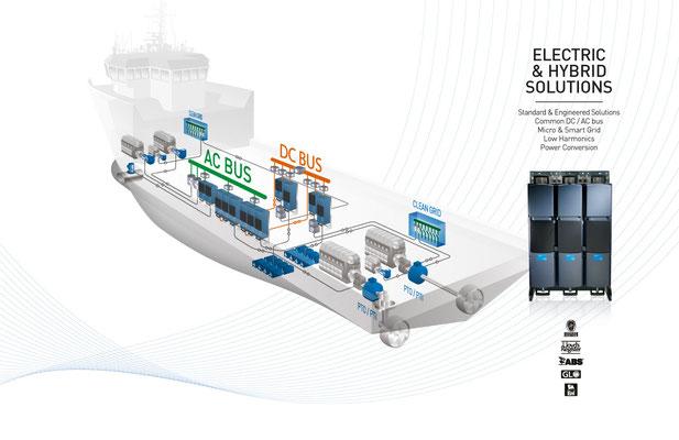 VACON, visualisatie van een hybride aandrijfsysteem