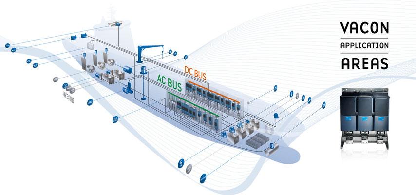 VACON, visualisatie van alle toepassingsgebieden aan boord