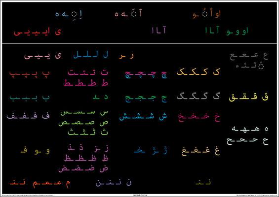 Farsi fidel (spelling chart)