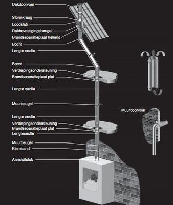 Opbouw van een concentrisch rookgaskanaal