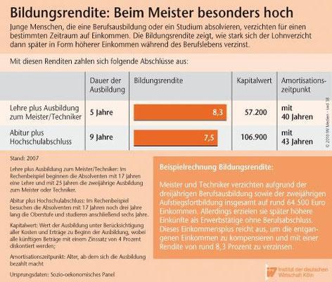 Bildungsrendite: Beim Meister besonder hoch. Quelle: IdW Köln