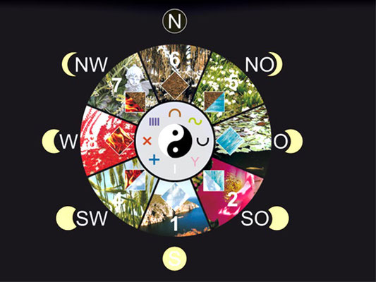 Grafik: Rad des Lebens mit 8 Segmenten, © Irmgard Brottrager