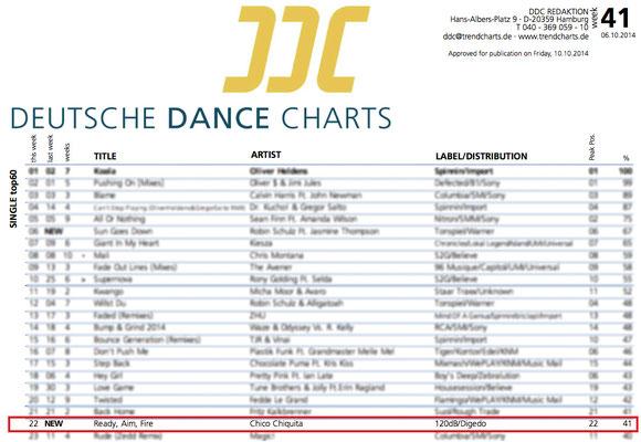 DDC - Deutsche Dance Charts