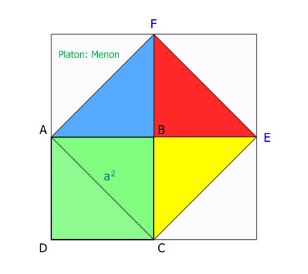 Philosophie der Mathematik | 1. Quadratverdopplung nach Platons Menon
