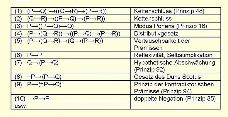 Mathematische Logik: 6. Tautologien der Aussagenlogik