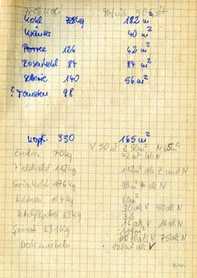 Anbauplanung 1988, Gärtnerei Stadtmissionsheim Pniel, Dresden Loschwitz, Quelle: Ingeborg Schwarzwälder