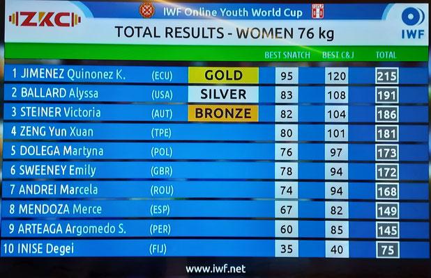 Gesamtergebnis U17-WM Kategorie -76,00 kg