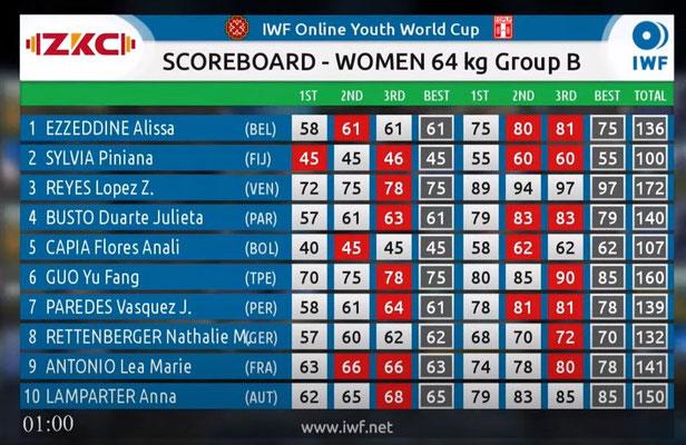 Scoreboard Gruppe B (Kategorie -64,00 kg)
