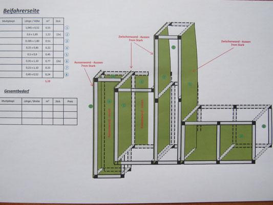 Materialliste für Möbelbauplatten